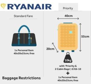 ryanair, prtljag